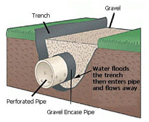 French drain systems Oklahoma city - French drains Edmond Ok